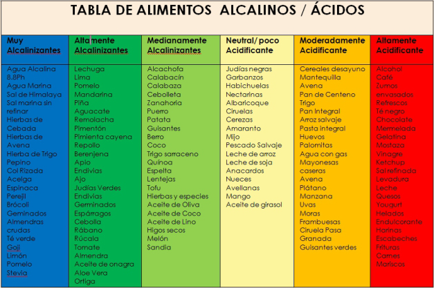 tabla-alimentos-alcalinos_acidos